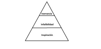 Piramide que muestra la creencia conservadora de la inspiración, infalibilidad e inerrancia.