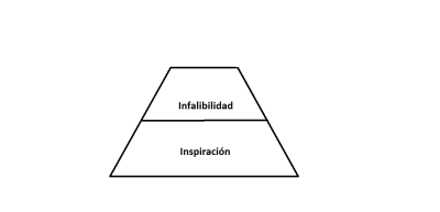 Pirámide que muestra la creencia de la inspiración y la infalibilidad, pero con la inerrancia destruida. Esto solo muestra que si se llegara a decir que la inerrancia bíblica es falsa, aun así La Biblia sigue siendo la palabra inspirada de Dios.